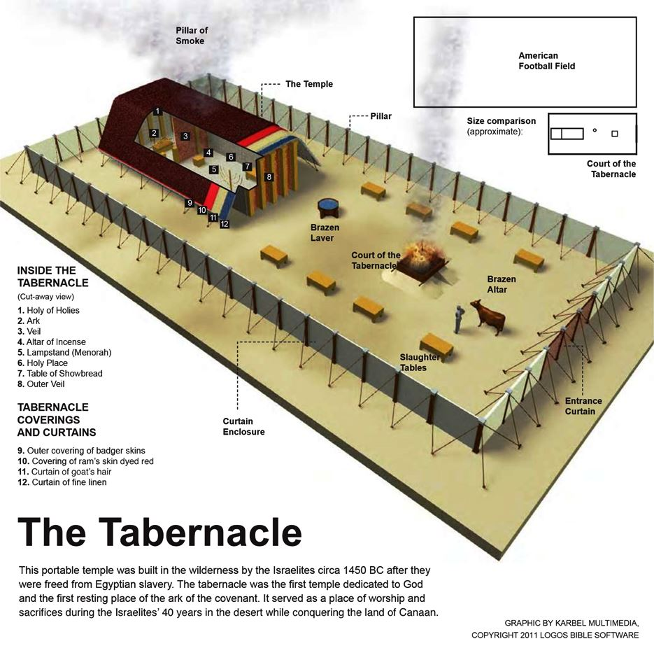 An In Depth Study of The Tabernacle - NetBibleStudy.com